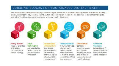 Six building blocks