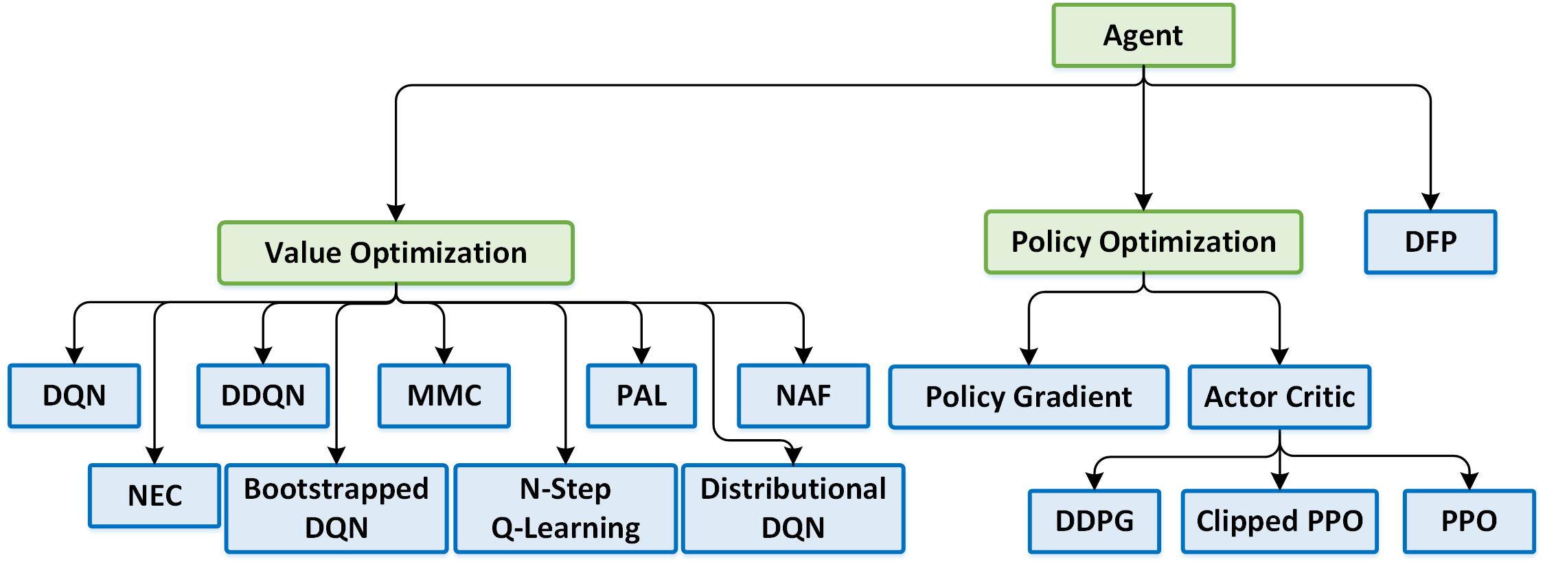 reinforcement learning coach by intel intel ai