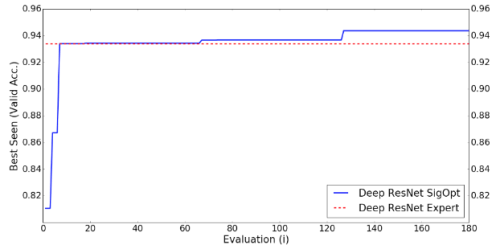 reduce the relative error with SigOpt
