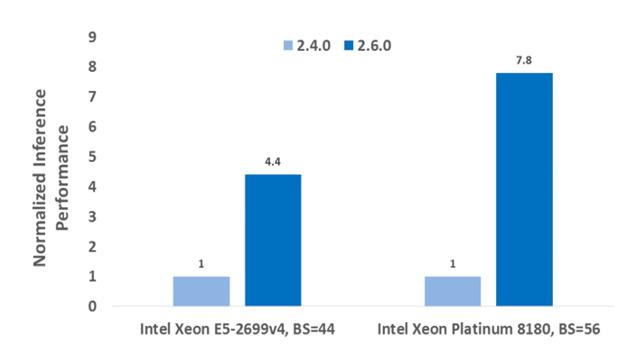neon™ - Intel AI