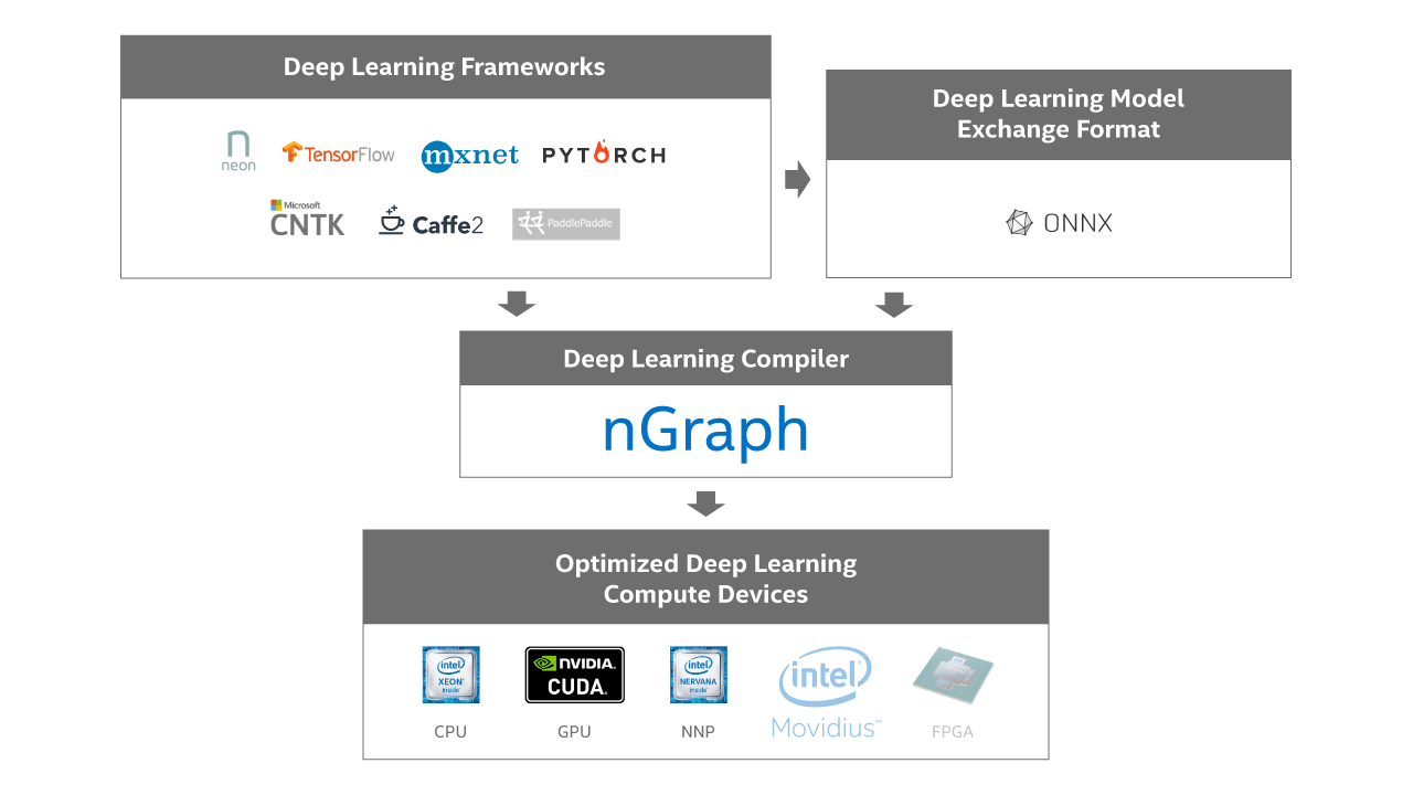 NGraph: A New Open Source Compiler for Deep Learning Systems
