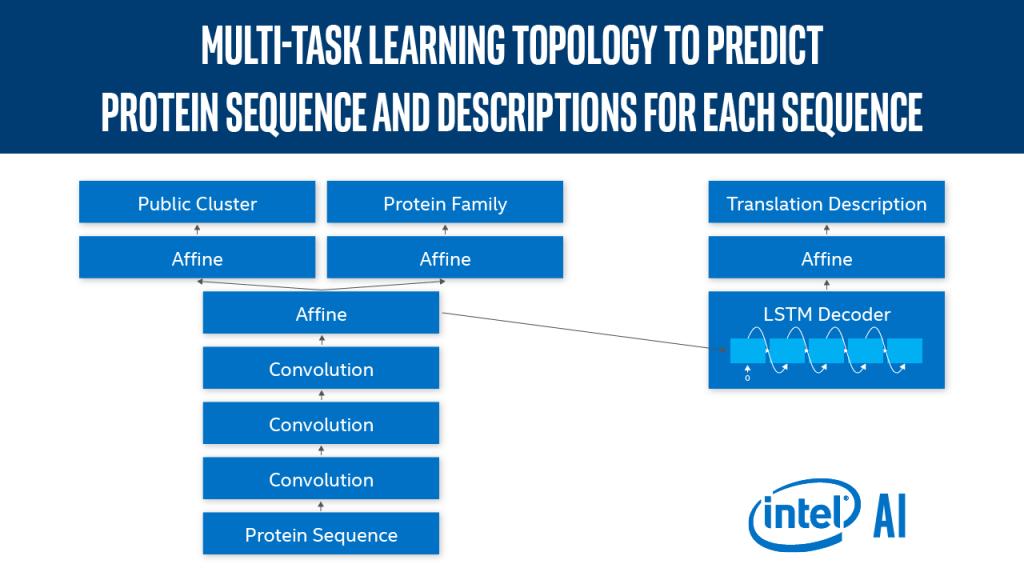 Applying Deep Learning to Genomics Analysis