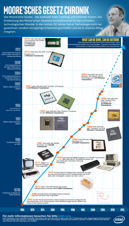 Zeitleiste: Chronik des Moore'schen Gesetzes