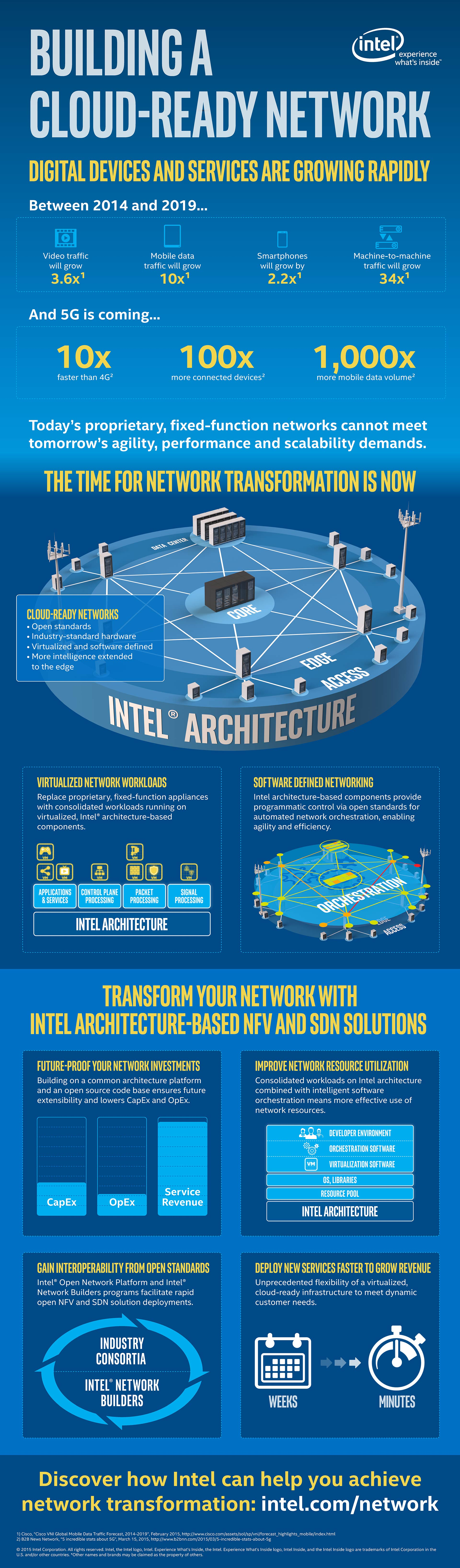 next-generation-network-architecture-infographic
