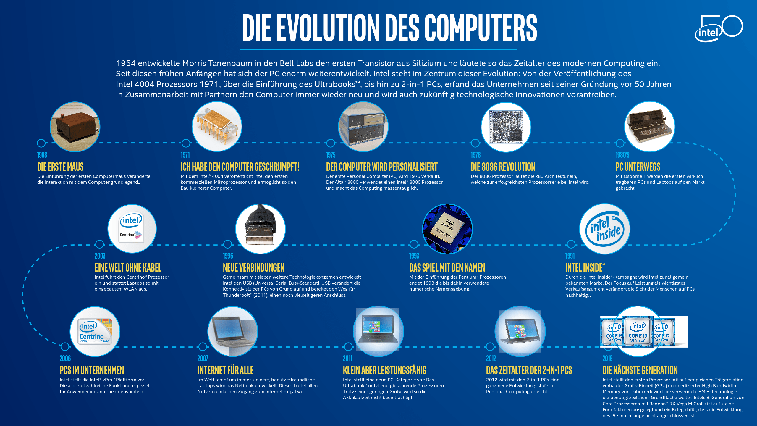 A History of PC Innovation Infographic   Intel Newsroom ...