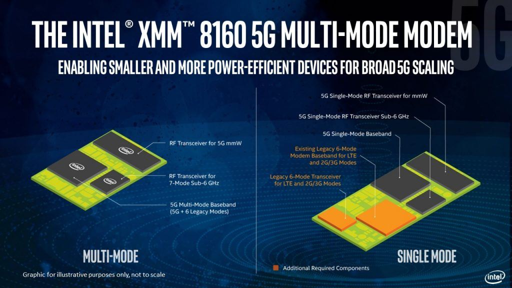 Intel-Xmm-8160-modem-2
