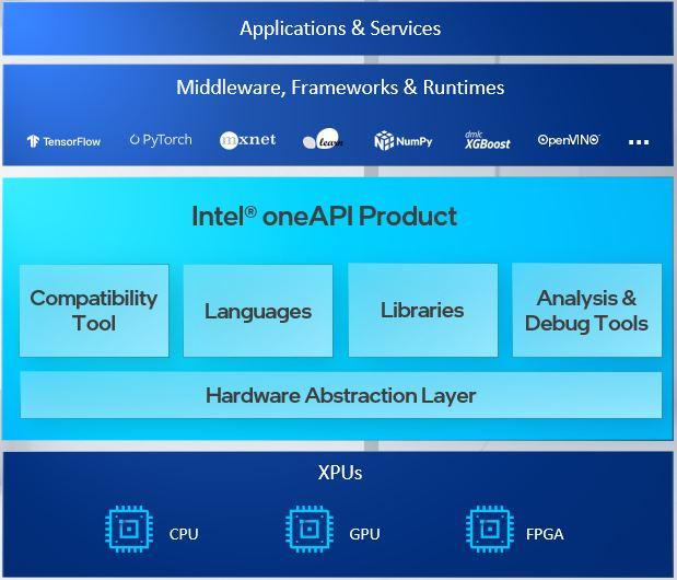 Intel-SW-Stack