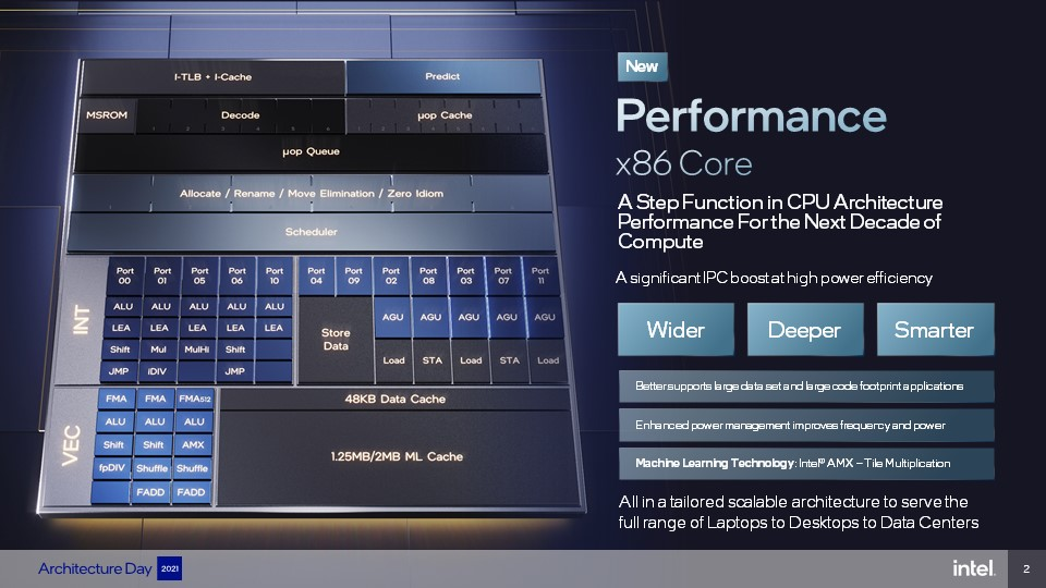 Intel-Architecture-Day-2-P-core