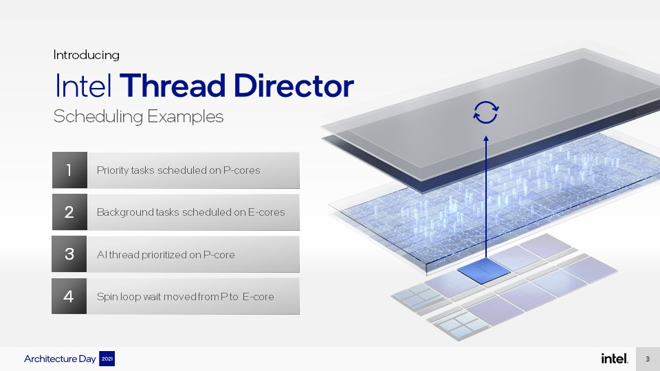 Intel-Architecture-Day-3-Thread-Director