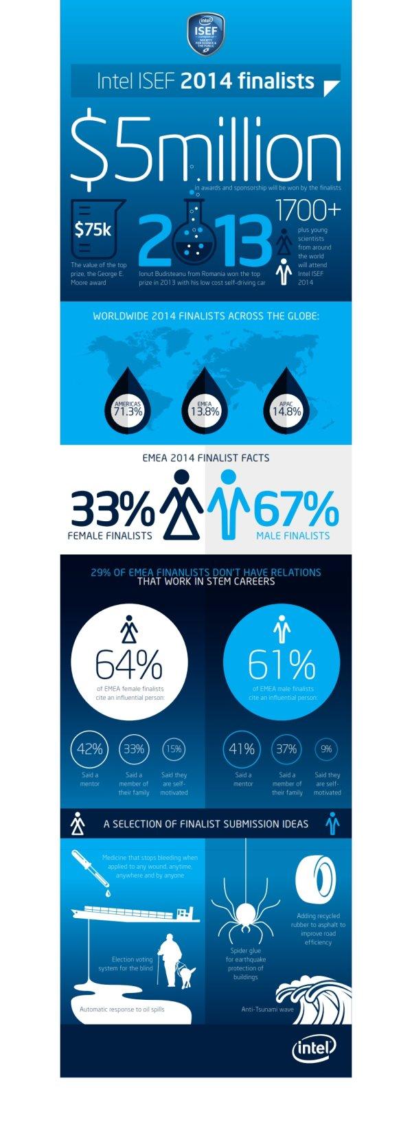 Intel_ISEF_infographic_v 2 (3)_001.jpg