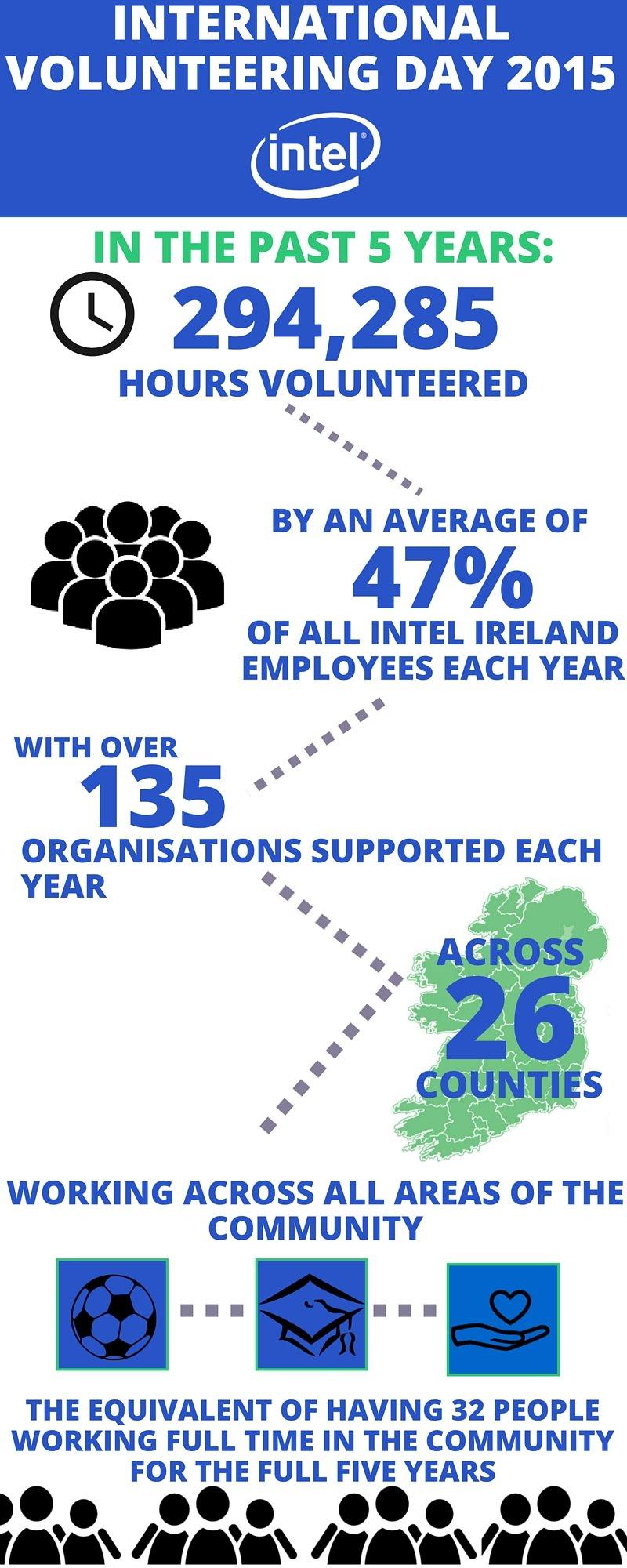 International Volunteering Day Infographic CROP.jpg