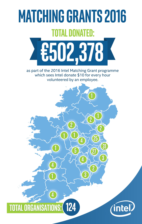 Irish Organisations receive €502,378 thanks to Intel