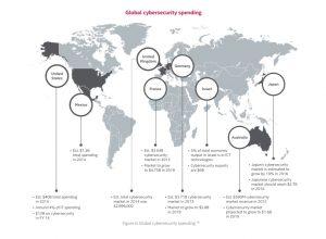 Global cybersecurity spending