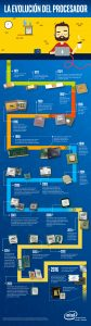 The Evolution Processor_Infografico_ES_c