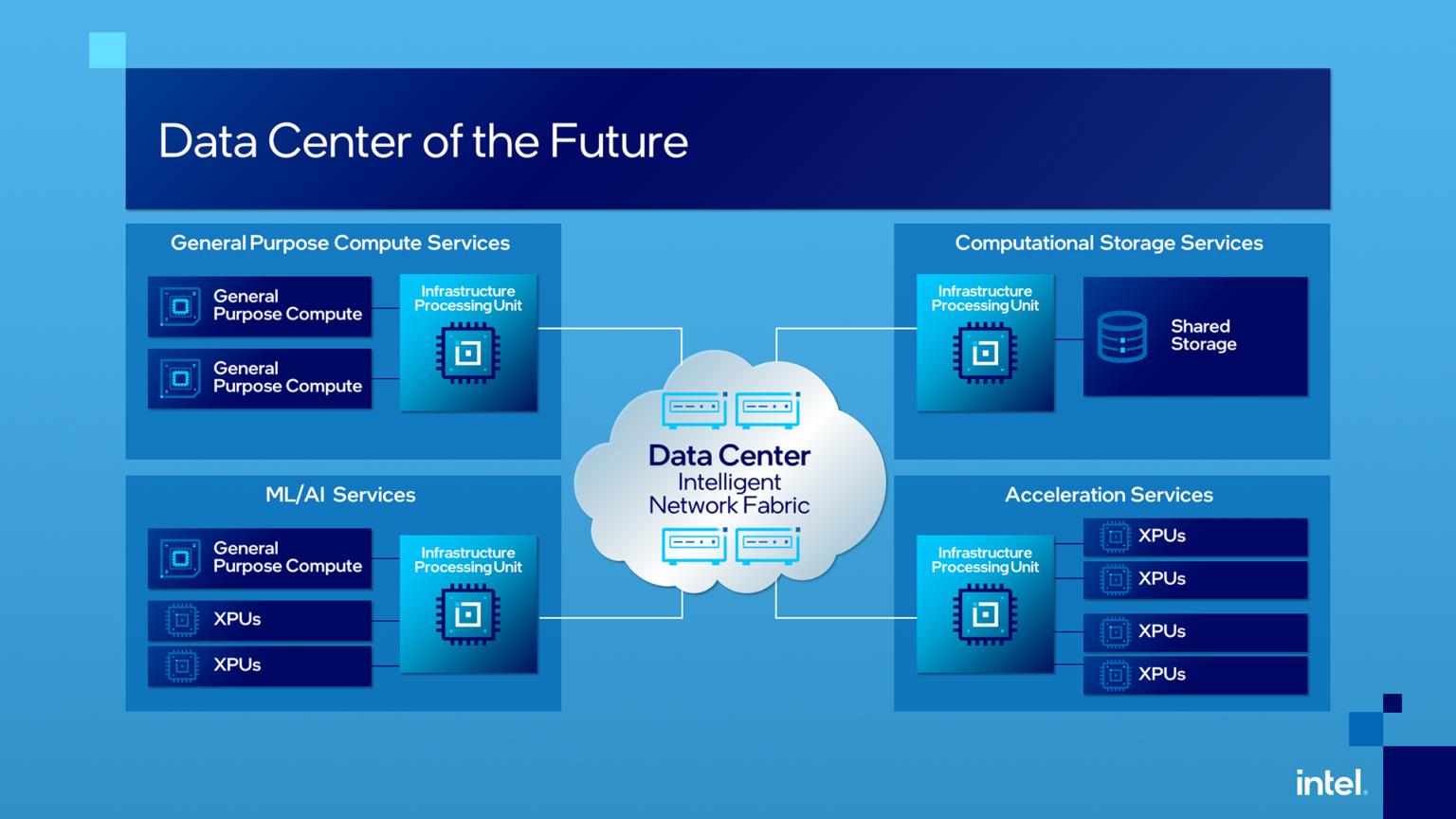 intel-data-center-future-16×9