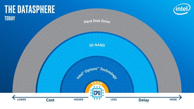 Infografica sulla Datasfera