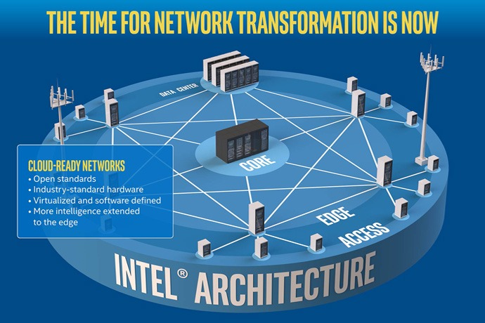next-generation-network-architecture-infographic-690x460