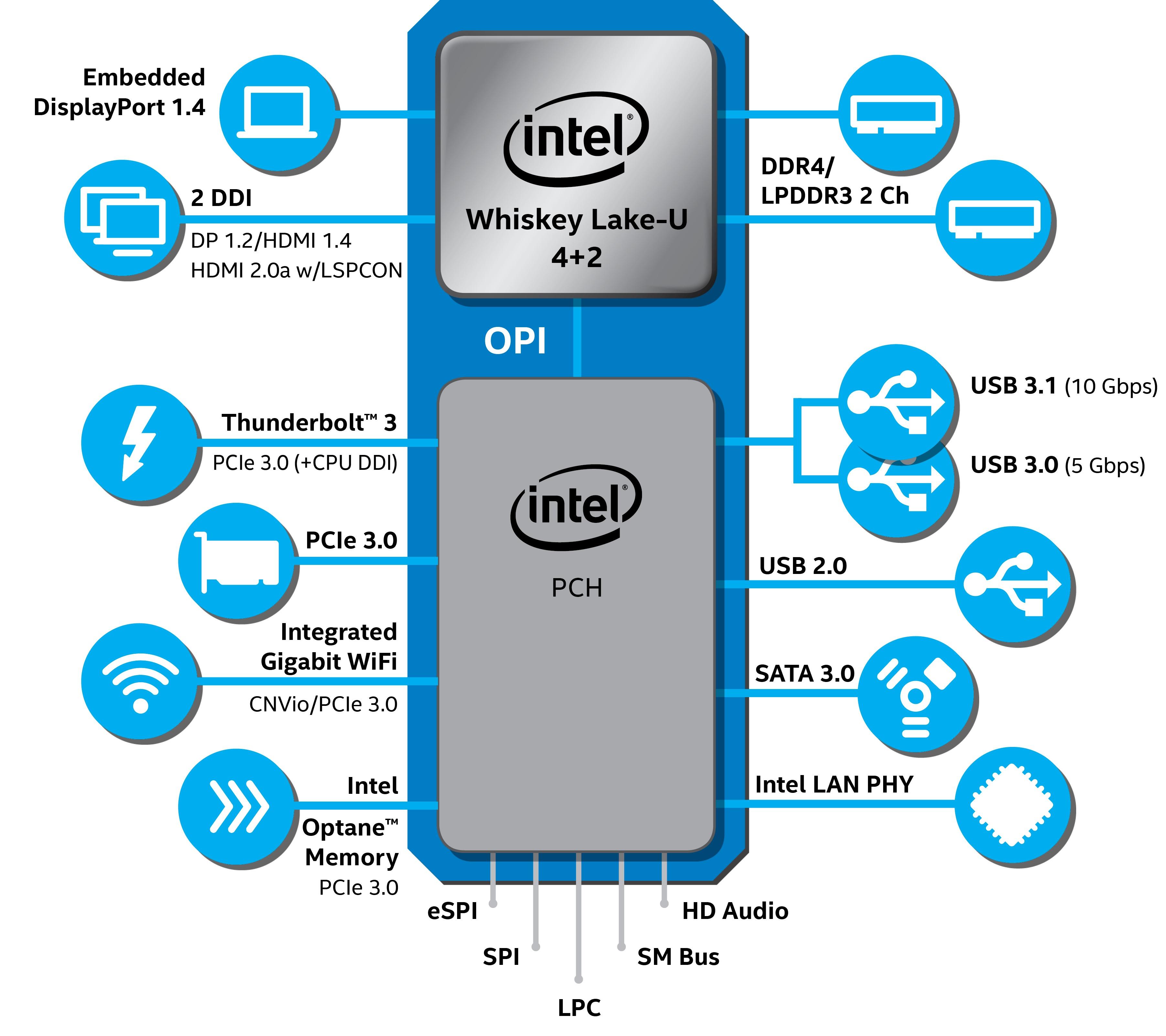 Intel-9thGen-U-series-diagram
