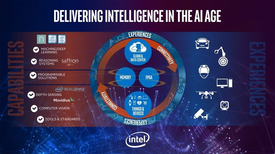 DELIVERING INTELLIGENCE IN THE AI AGE