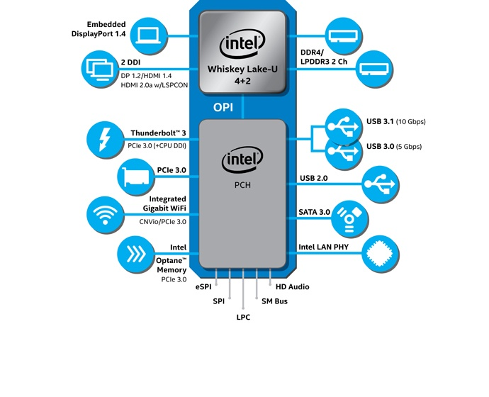 Intel-8thGen-U-series-diagram