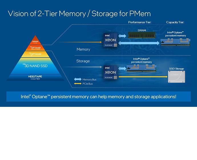 Intel Optane persistent memory (PMem) is an innovative memory te