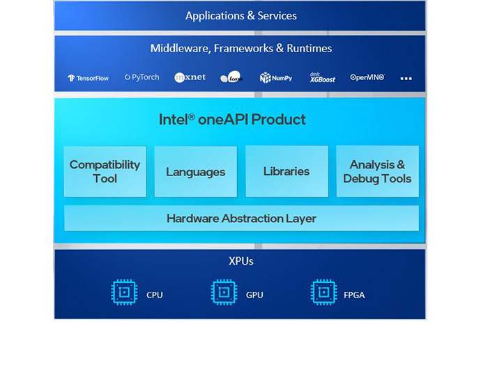 Intel oneAPI toolkits deliver to Intel's XPU strategy, support