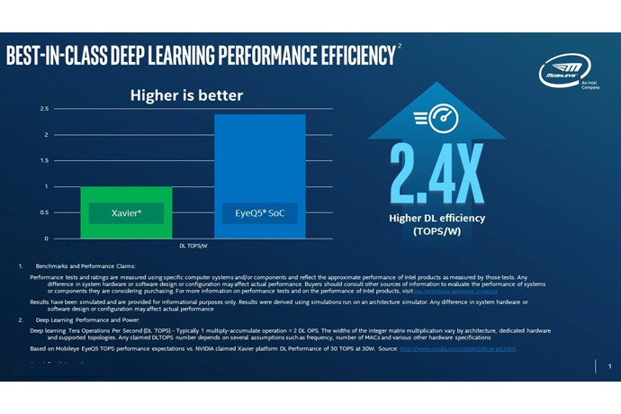 Intel revealed that the Mobileye EyeQ5 SoC delivers 2.4 TOPS per