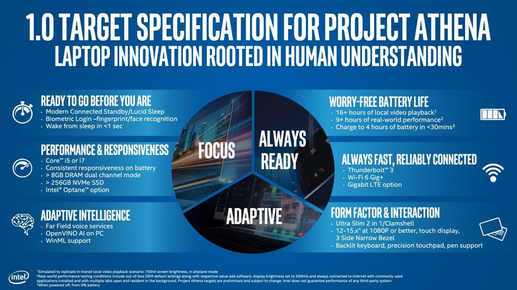 Intel-Project-Athena-infographic