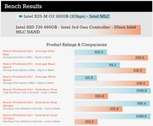 A comparison of performance jump between enthusiast-level SSDs from 2009 and 2014. Image and data: AnandTech