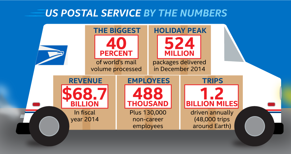 USPS-infographic