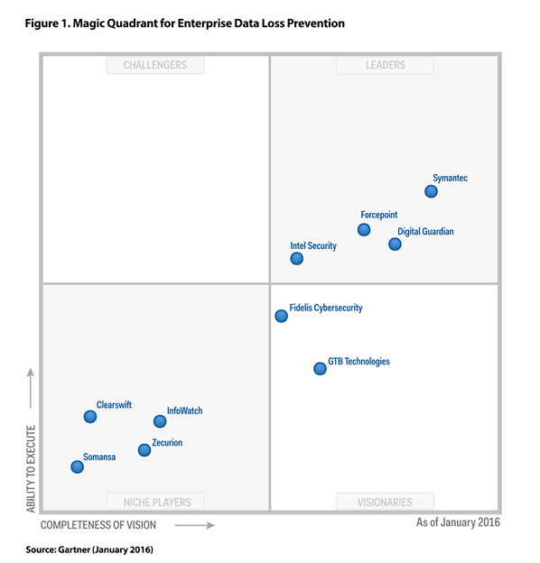 Chip Shot Intel Security A Leader In Gartner Magic