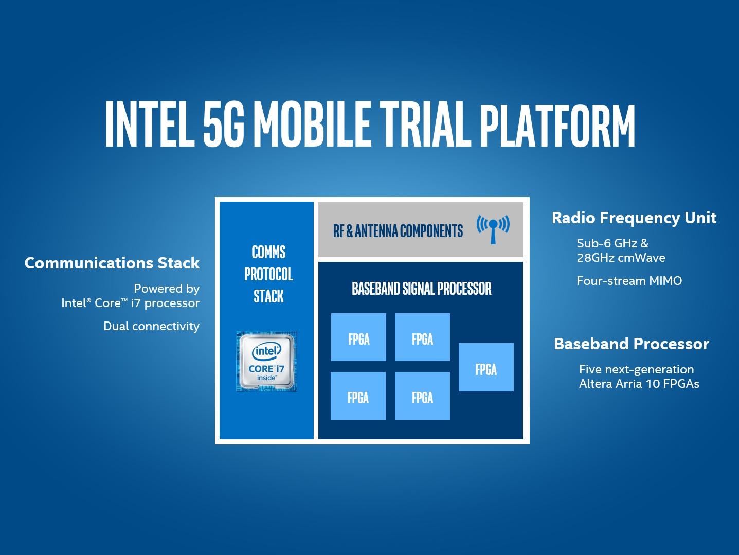 MWC-trial-platform-1
