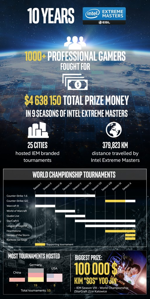 20160304_Intel-Extreme-Masters_-10-years-of-IEM_infographic