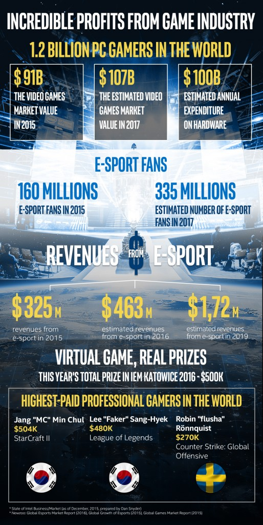 20160304_Intel-Extreme-Masters_Golden-age-of-e-sport_infographic