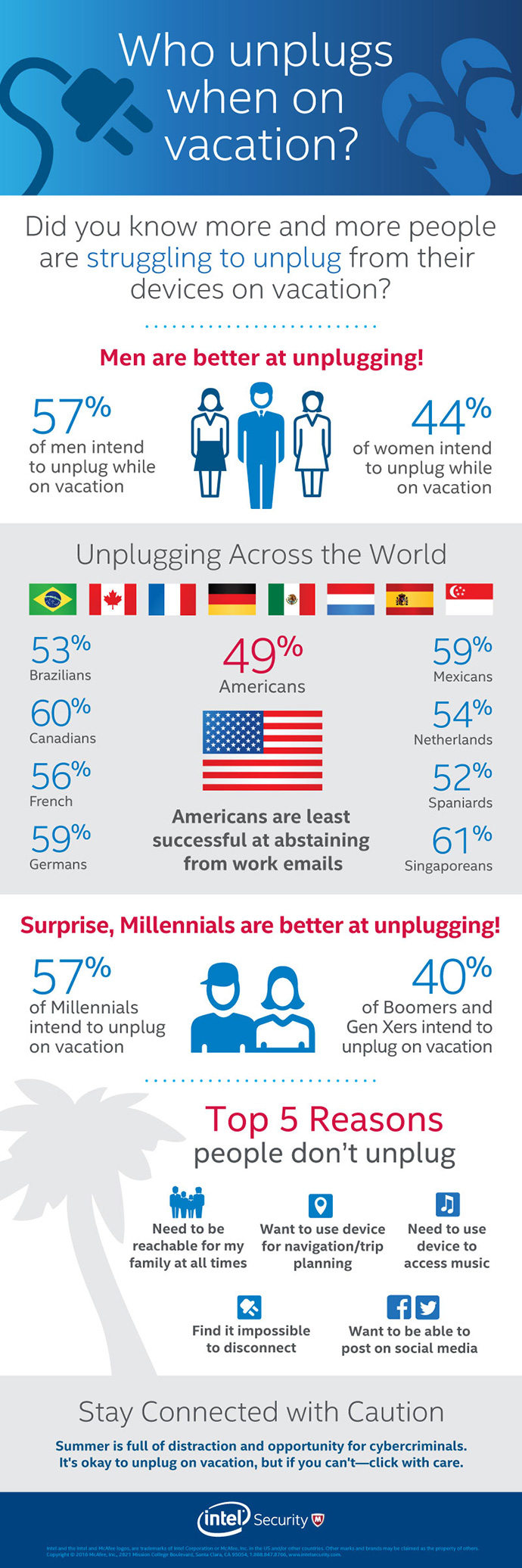 milennials-unplugged-vacation-infographic