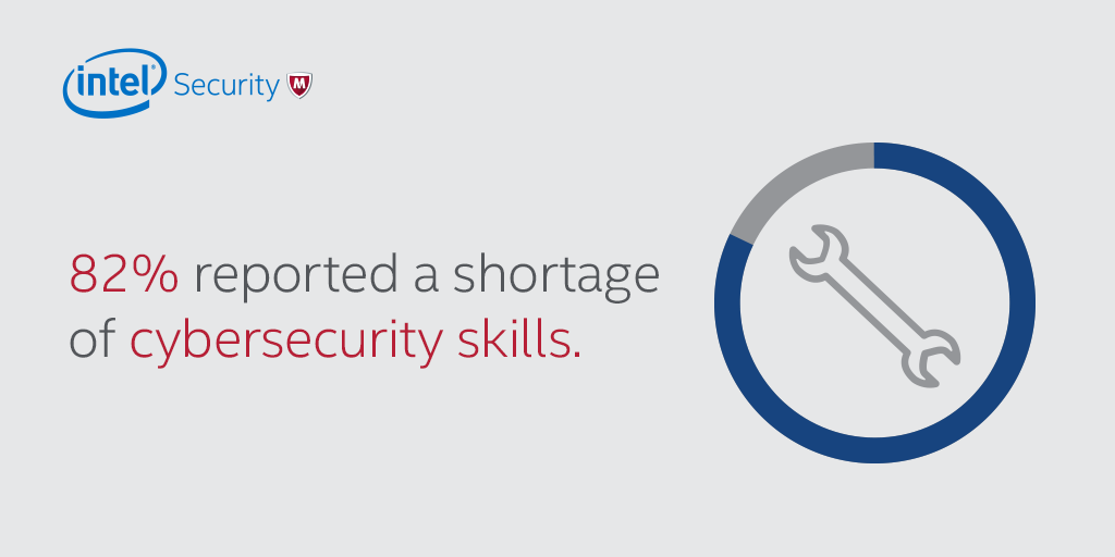 Share Card – 82% reported a shortage of cybersecurity skills