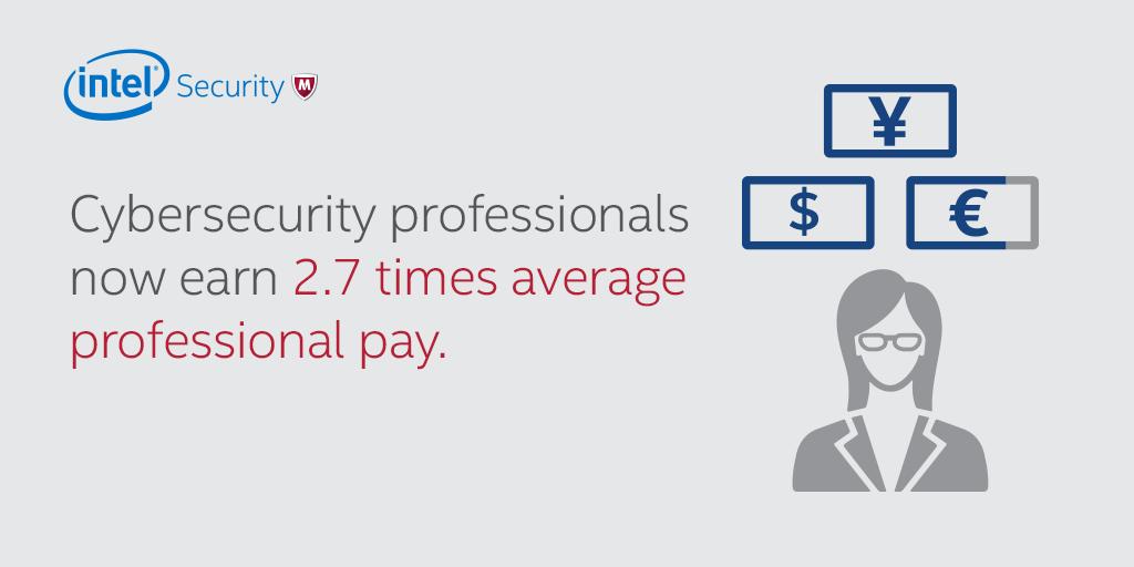 Share Card – Average Salary