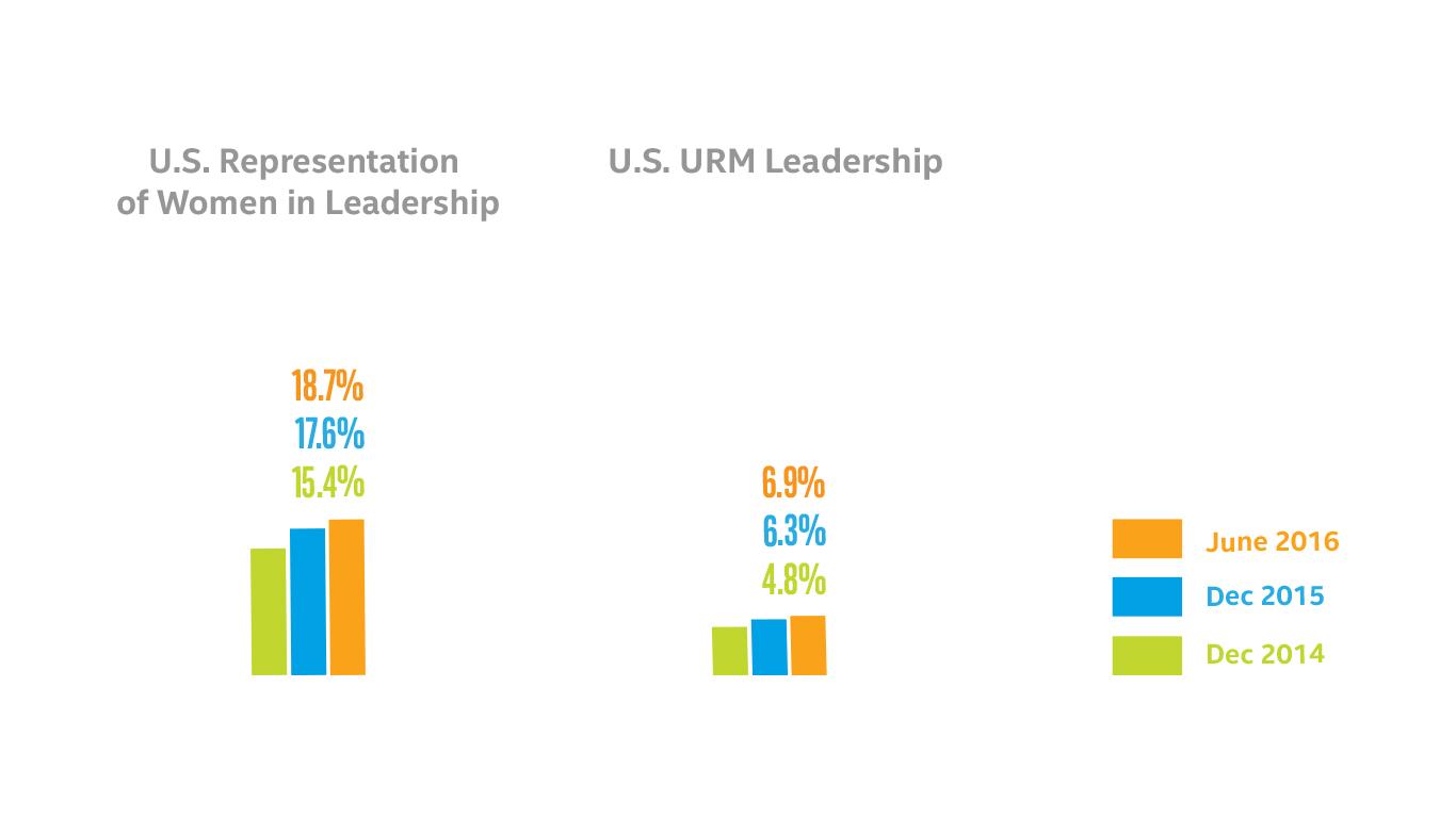 U.S. Representation of Women in Leadership