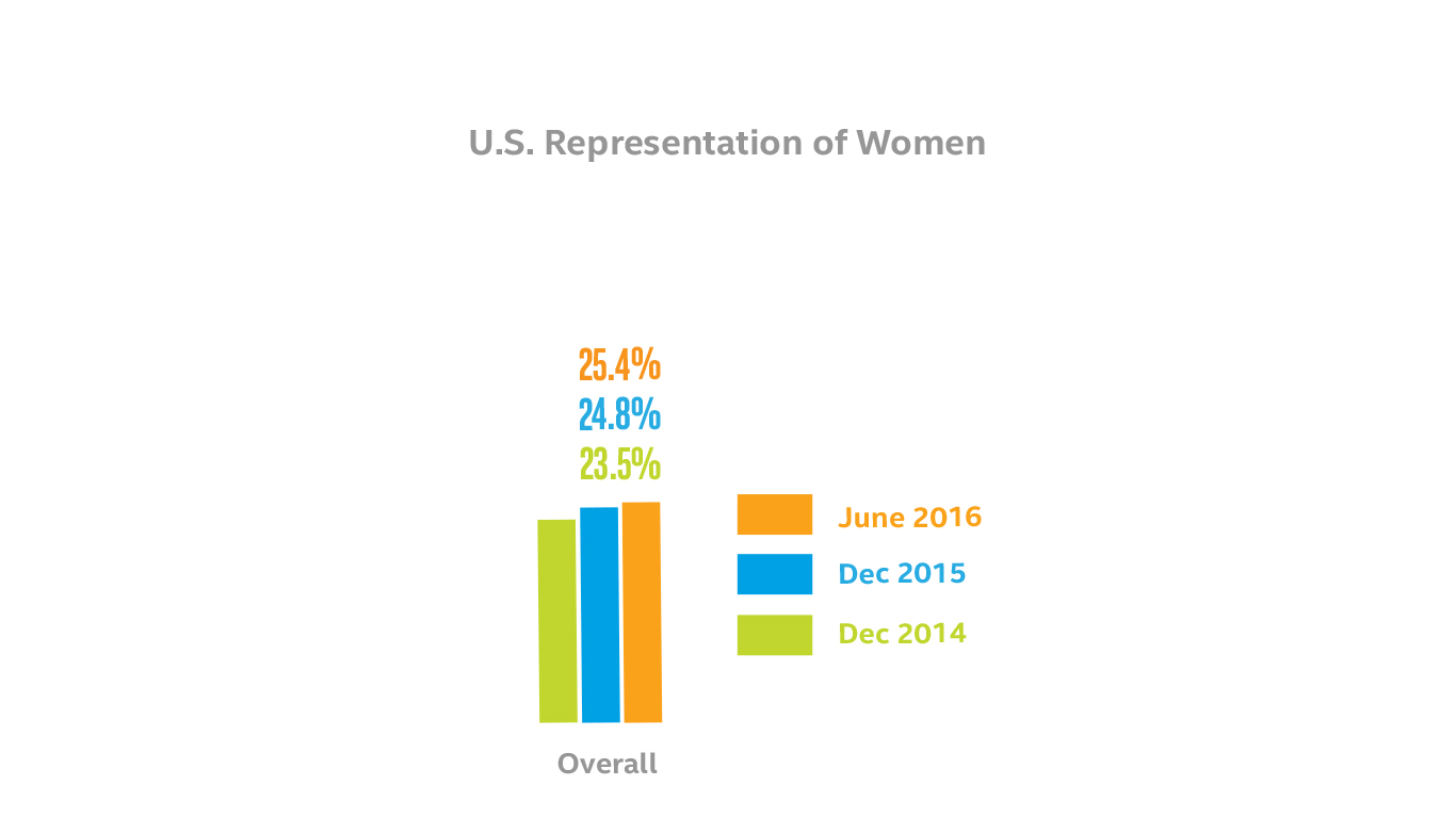 U.S. Representation of Women