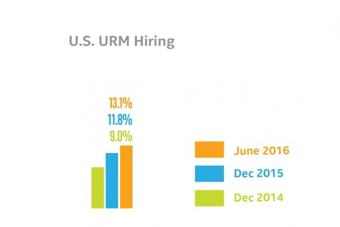 U.S. URM Hiring