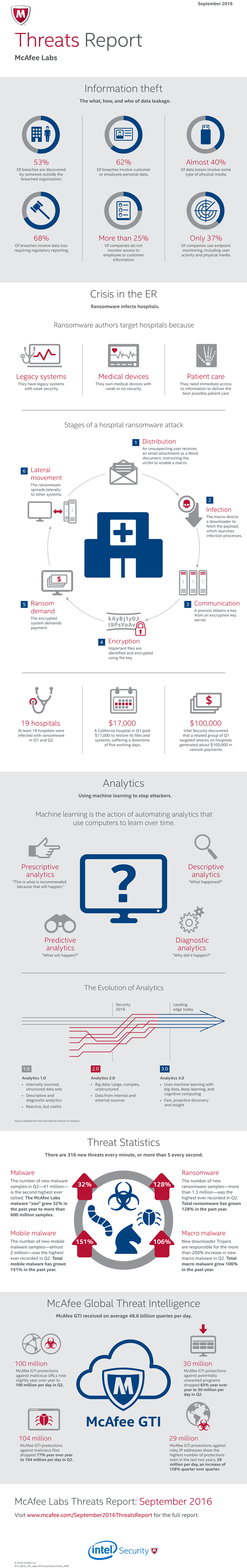 macafee-labs-threats-report-infographic