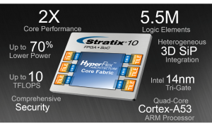 Stratix 10 delivers breakthrough advantages in performance, power efficiency, density, and system integration.
