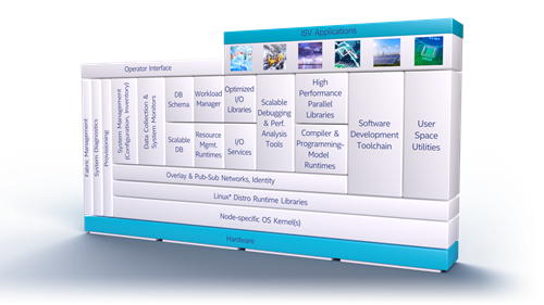 HPC Orchestrator Stack