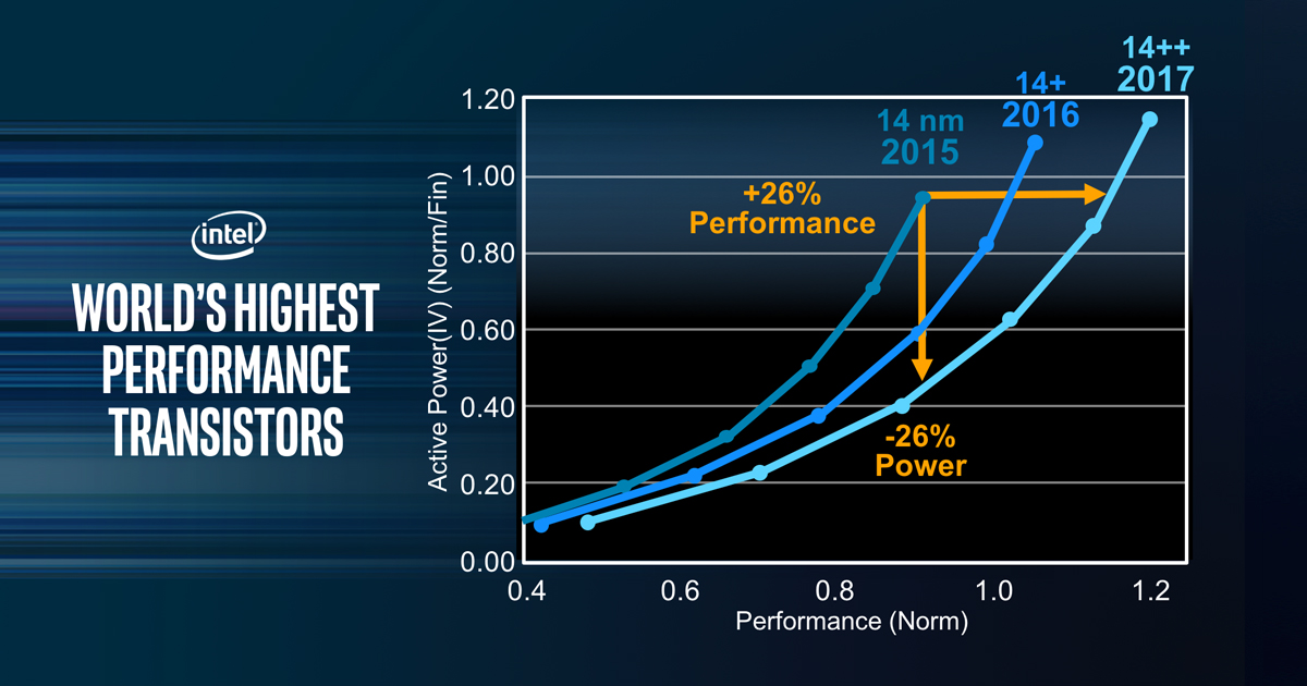 performance-infographic