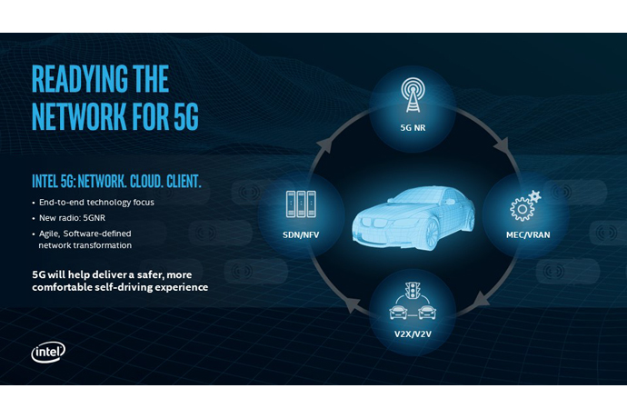 Readying the network for 5G