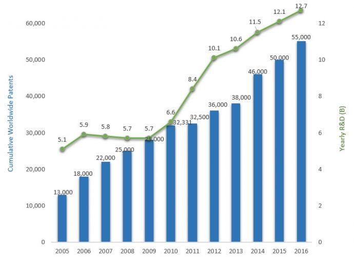https://simplecore.intel.com/newsroom/wp-content/uploads/sites/11/2017/06/intel-ip-chart1-690x504.jpg