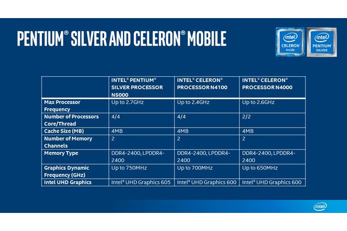 Resultado de imagen para pentium silver mobile