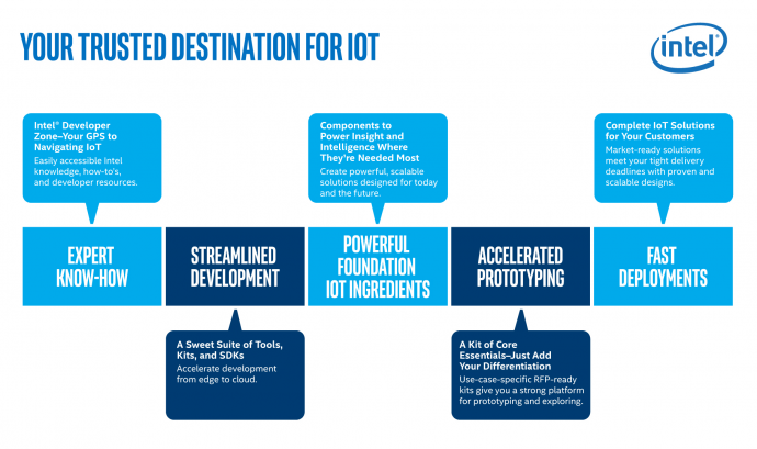 IoT-Dev-Journey-Hero-graphic