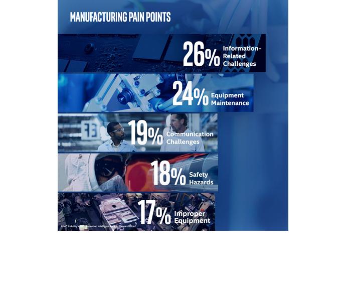 Intel Study Manufacturing 2