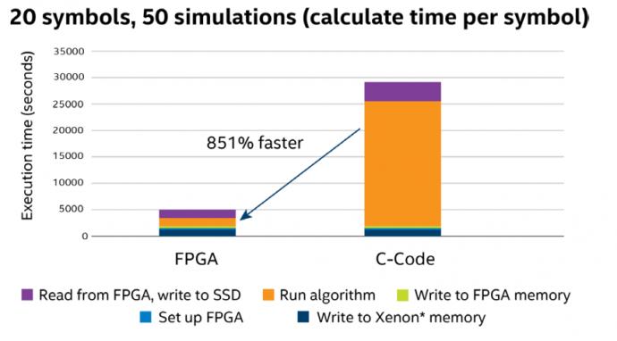О возможностях FPGA